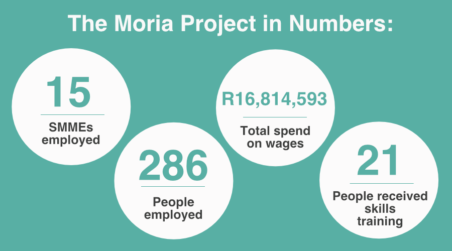 Moria project in numbers